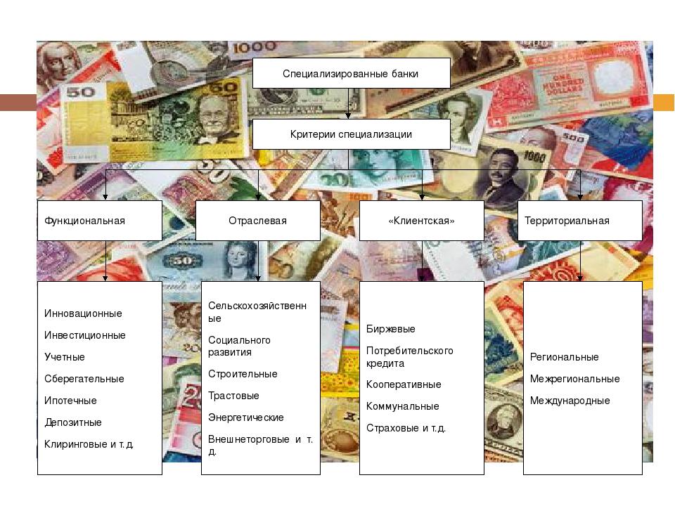 Специализированные банки Критерии специализации Функциональная Отраслевая «К...