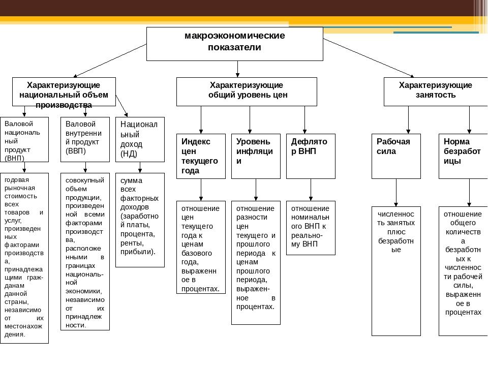 макроэкономические показатели Характеризующие национальный объем производств...