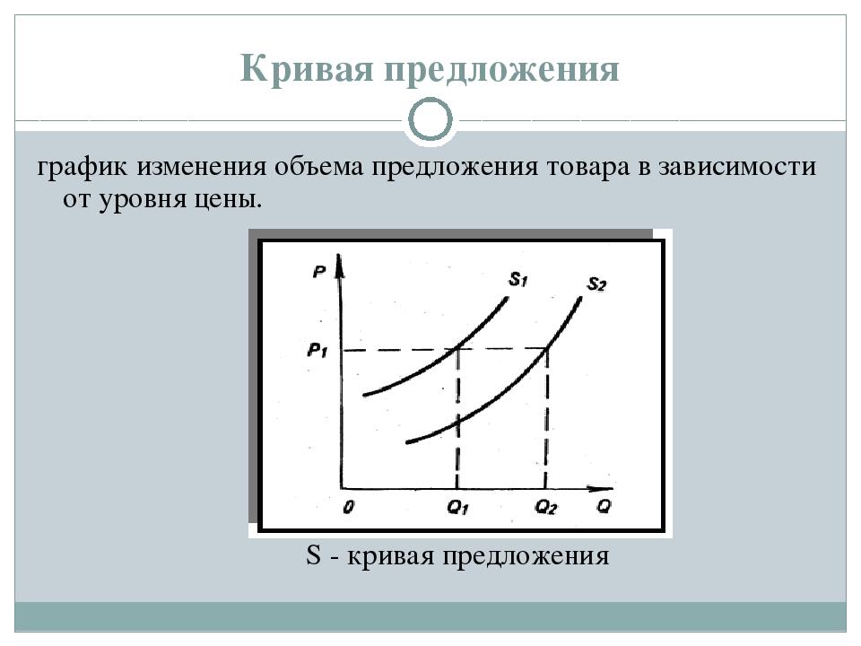 Кривая предложения график изменения объема предложения товара в зависимости о...