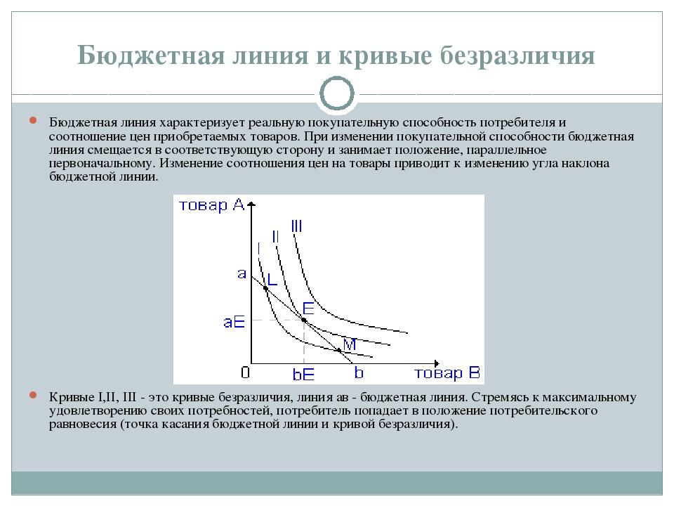 Бюджетная линия и кривые безразличия Бюджетная линия характеризует реальную п...