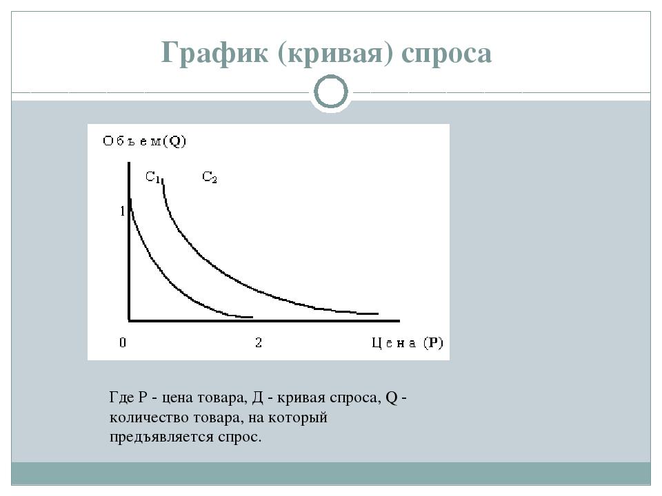 График (кривая) спроса Где Р - цена товара, Д - кривая спроса, Q - количество...