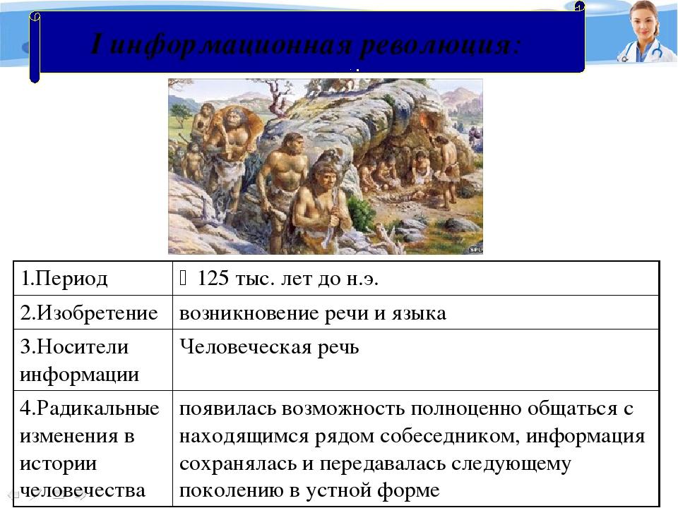 I информационная революция: 1.Период 125 тыс. лет до н.э. 2.Изобретение возн...