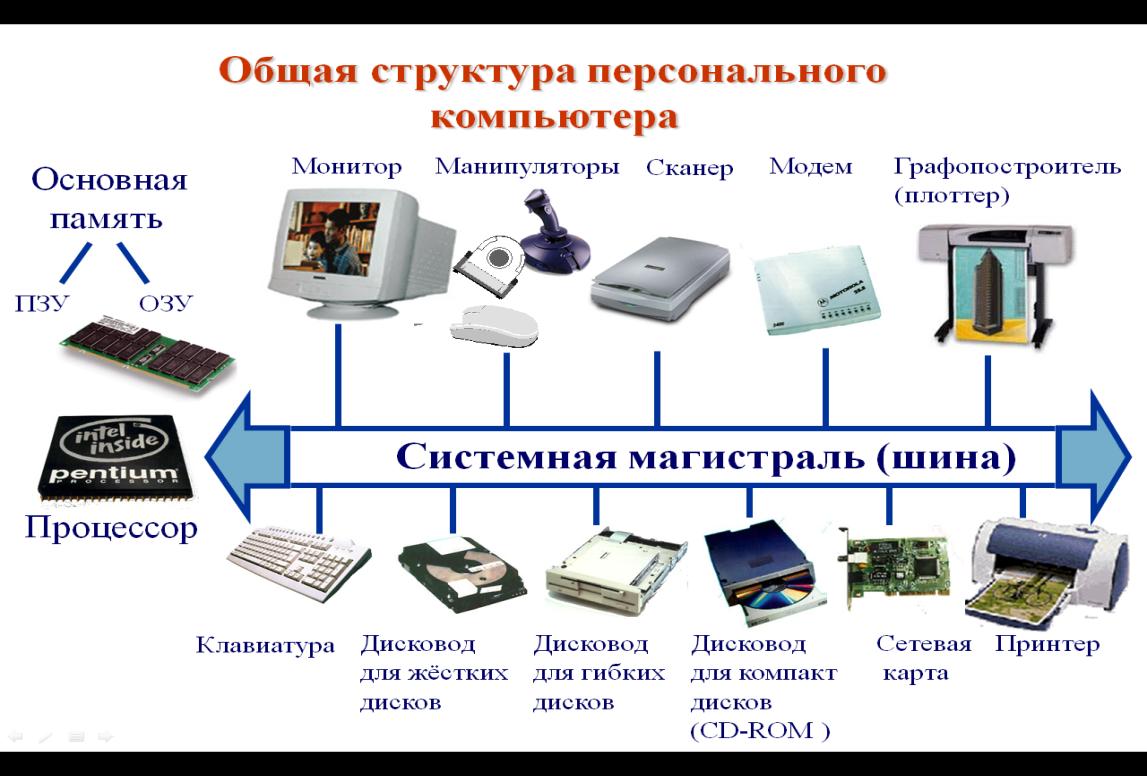одну структура компьютера картинка людей постящихся