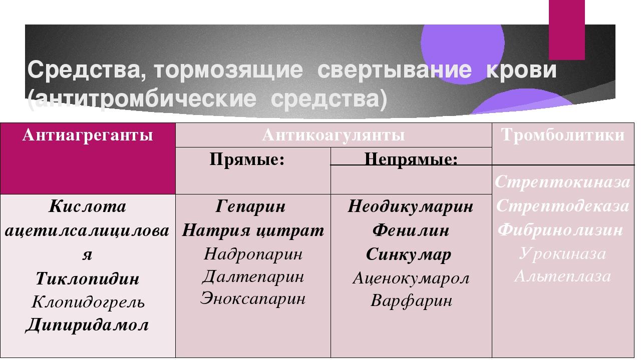 Средства, тормозящие свертывание крови (антитромбические средства) Антиагрега...