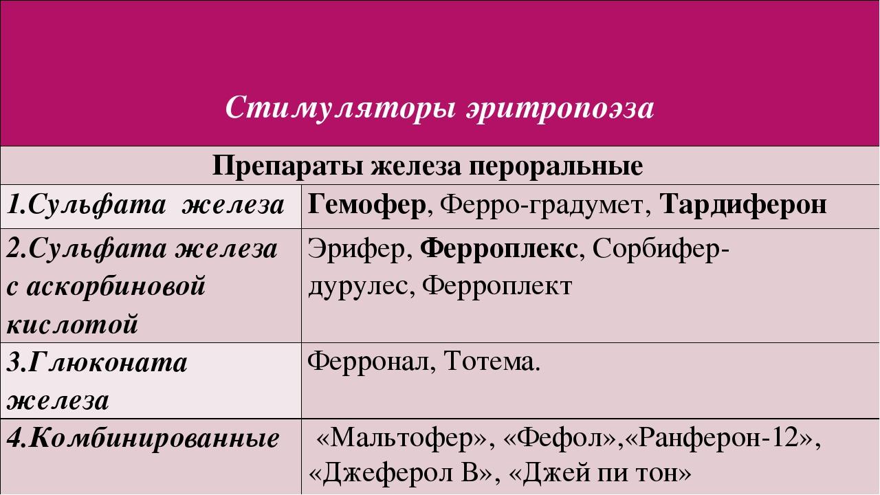 Стимуляторыэритропоэза Препараты железа пероральные 1.Сульфата железа Гемофе...