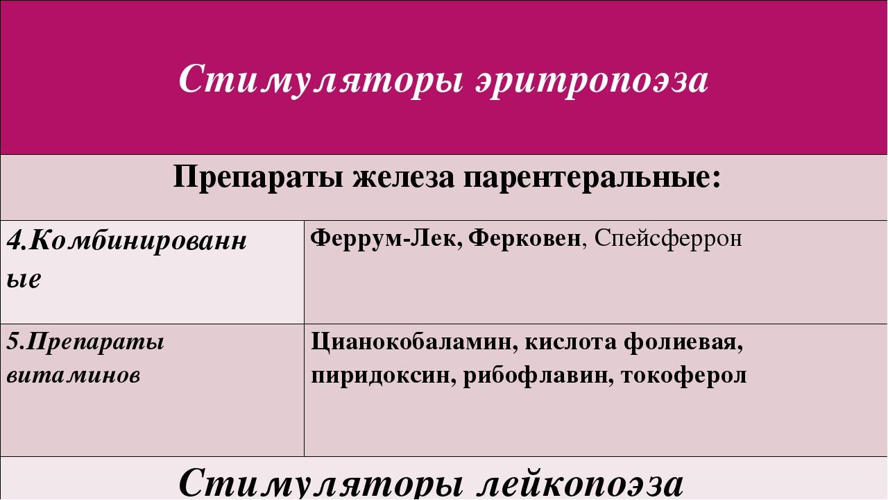 Стимуляторыэритропоэза Препараты железа парентеральные: 4.Комбинированные Фе...