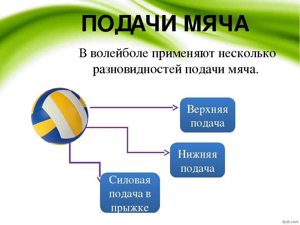 В волейболе применяют несколько разновидностей подачи мяча. ПОДАЧИ МЯЧА Верхн...
