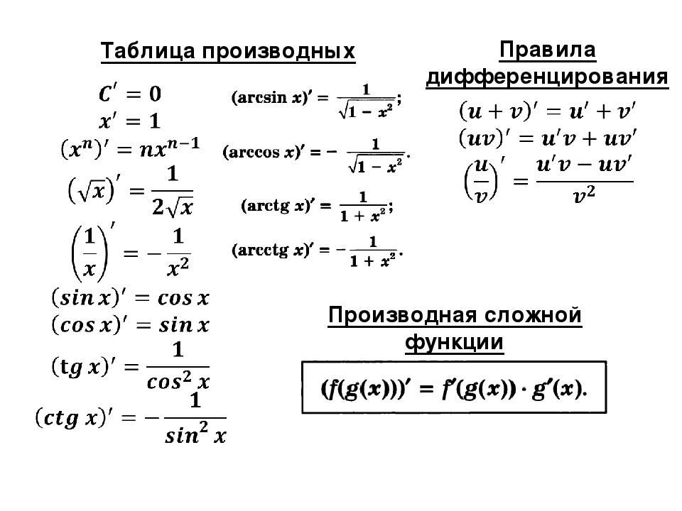 Таблица производных Правила дифференцирования Производная сложной функ...