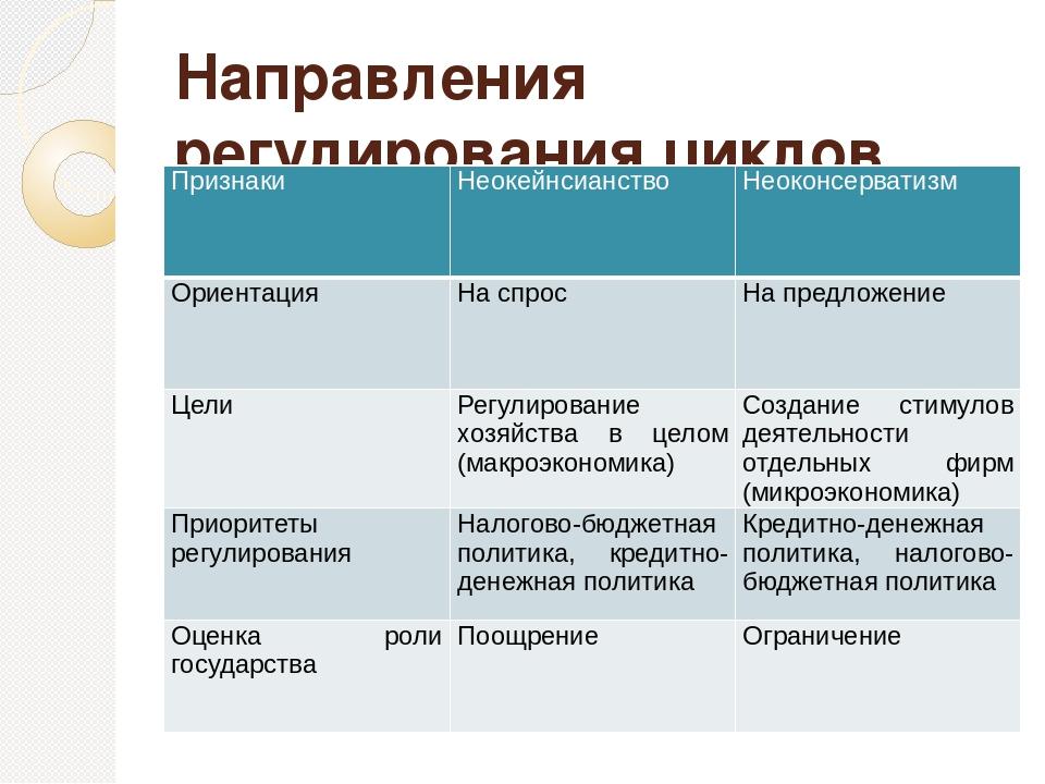 Направления регулирования циклов Признаки Неокейнсианство Неоконсерватизм Ори...