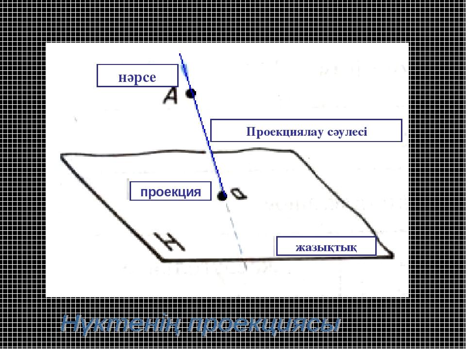нәрсе Проекциялау сәулесі жазықтық проекция