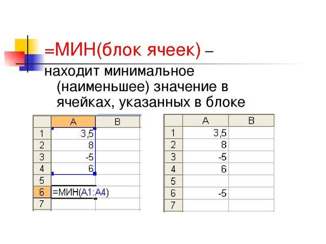 =МИН(блок ячеек) – находит минимальное (наименьшее) значение в ячейках, указа...