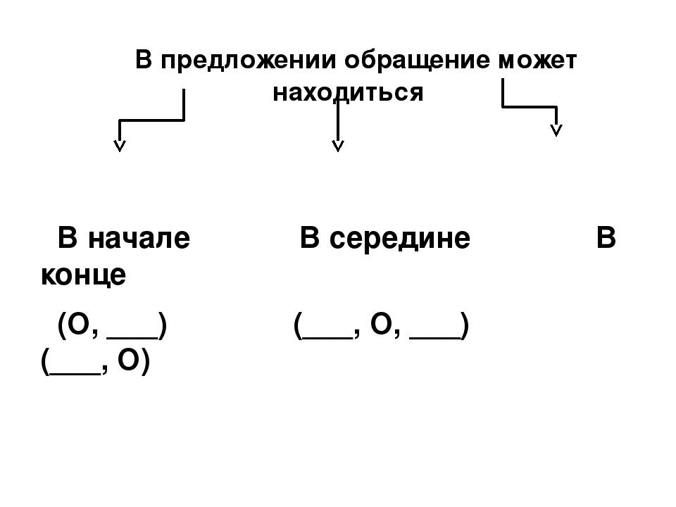 В предложении обращение может находиться В начале В середине В конце (О, ___...