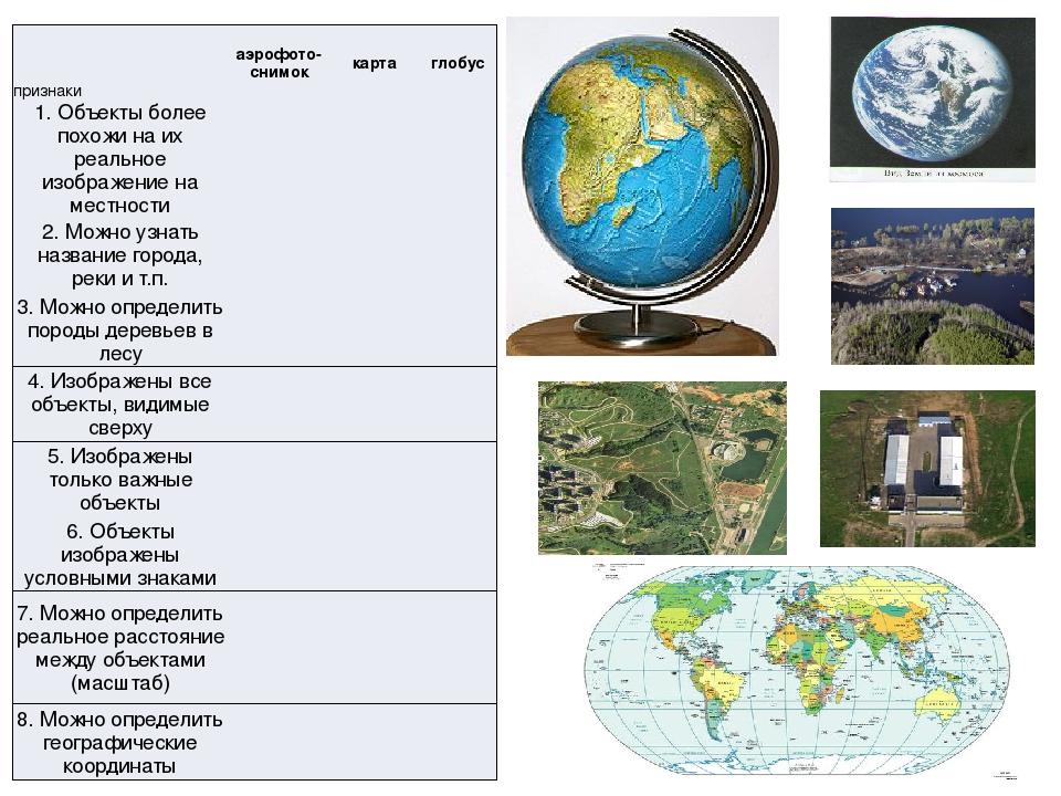 признаки аэрофото-снимок карта глобус 1. Объекты более похожи на их реальное...