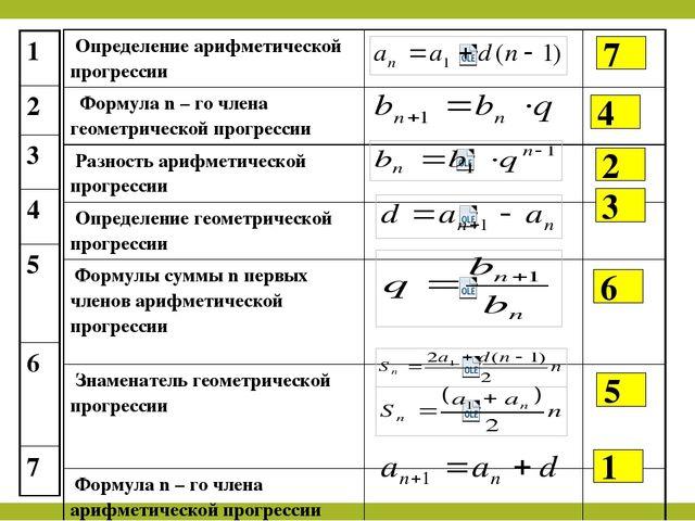 Геометрическая прогрессия формулы примеры решения задач олимпиадные задачи физика 7 класс с решением