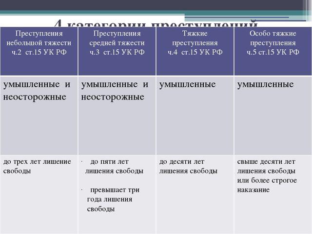 Презентация Уголовное право Понятие и признаки преступления 4 категории преступлений Преступления небольшой тяжести ч 2 ст 15 УК РФ Прест