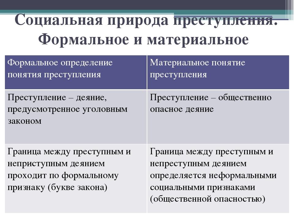 Презентация Уголовное право Понятие и признаки преступления слайда 2 Социальная природа преступления Формальное и материальное определение поняти