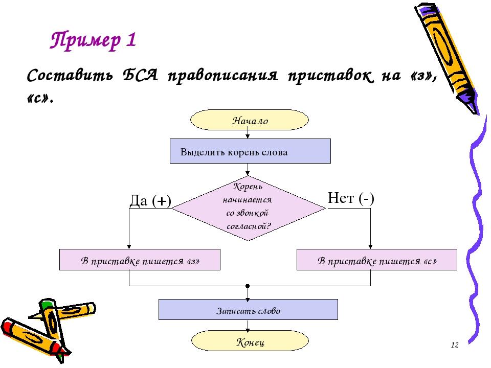 Пример 1 Составить БСА правописания приставок на «з», «с». *