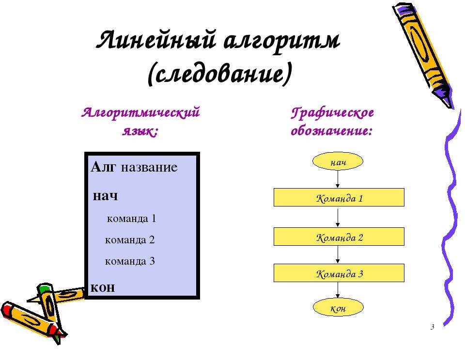 Линейный алгоритм (следование) Графическое обозначение: Алг название нач кома...