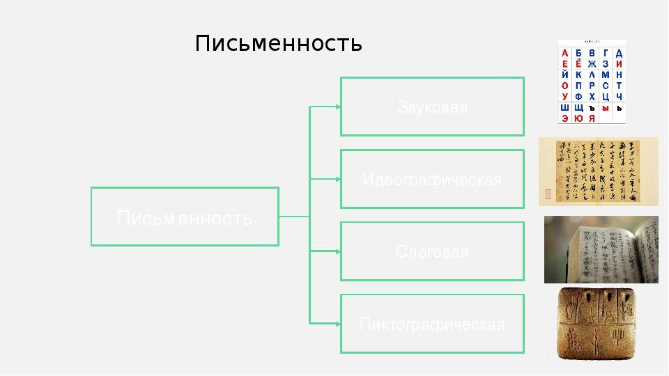 Письменность Письменность Звуковая Слоговая Идеографическая Пиктографическая...