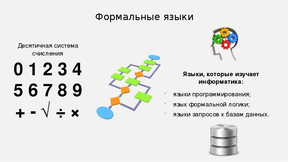 Формальные языки Языки, которые изучает информатика: языки программирования;...
