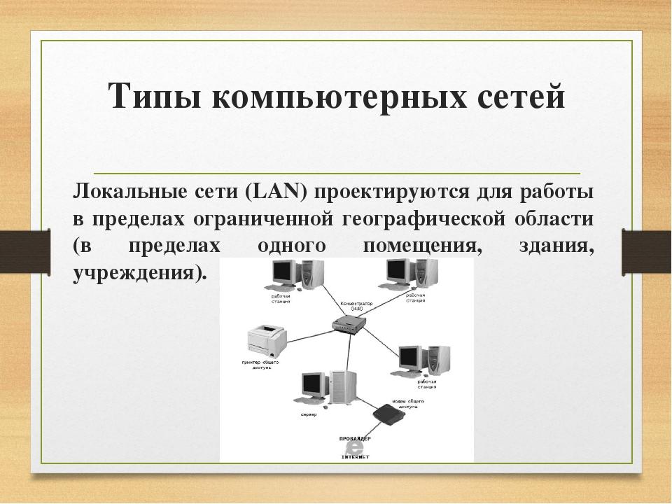 Типы компьютерных сетей Локальные сети (LAN) проектируются для работы в преде...