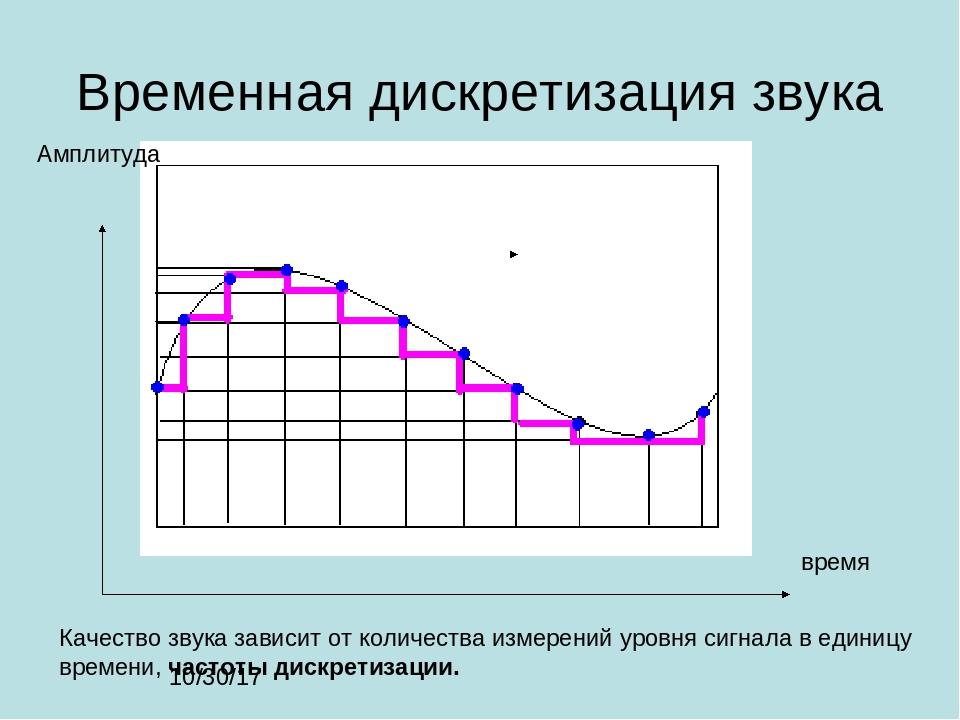 Временная дискретизация звука время Амплитуда Качество звука зависит от колич...