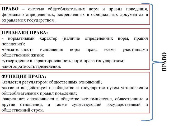 Понятие права Система права Источники права  ПРАВО система общеобязательных норм и правил поведения формально определен