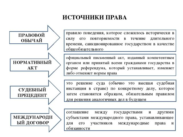 Понятие права Система права Источники права  ИСТОЧНИКИ ПРАВА ПРАВОВОЙ ОБЫЧАЙ НОРМАТИВНЫЙ АКТ СУДЕБНЫЙ ПРЕЦЕДЕНТ МЕЖДУНАРОД