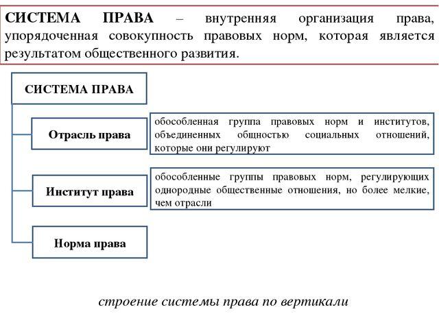 Понятие права Система права Источники права  СИСТЕМА ПРАВА внутренняя организация права упорядоченная совокупность прав