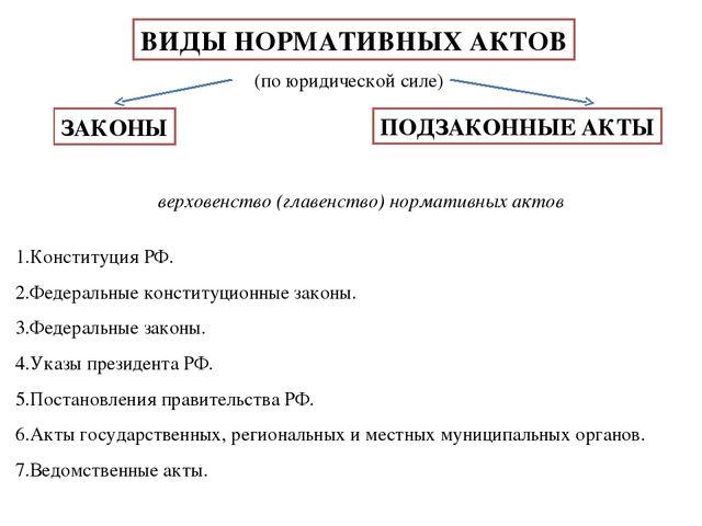 Понятие права Система права Источники права  ВИДЫ НОРМАТИВНЫХ АКТОВ ЗАКОНЫ по юридической силе верховенство главенство