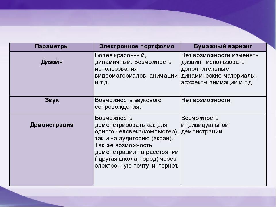 Параметры Электронное портфолио Бумажный вариант Дизайн Более красочный, дина...
