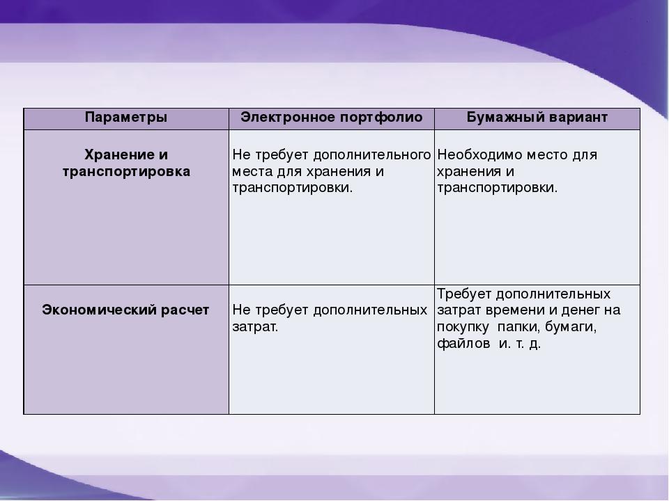 Параметры Электронное портфолио Бумажный вариант Хранение и транспортировка Н...