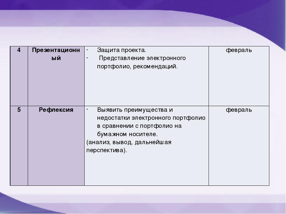4 Презентационный Защита проекта. Представление электронного портфолио, реком...