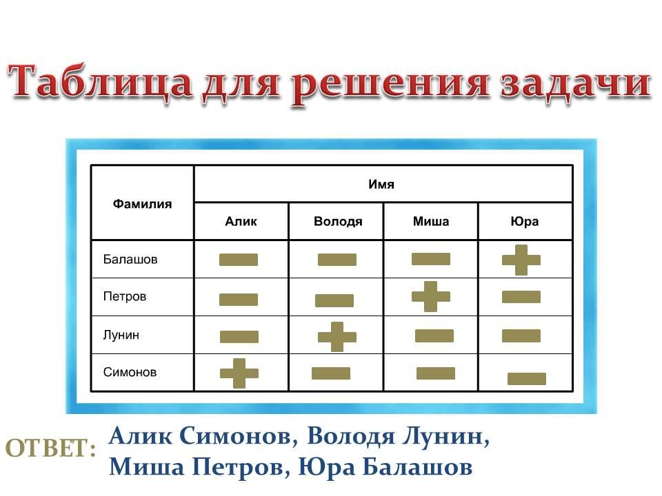 Логические задачи с таблицей и решением решение задач по теме однофазная цепь