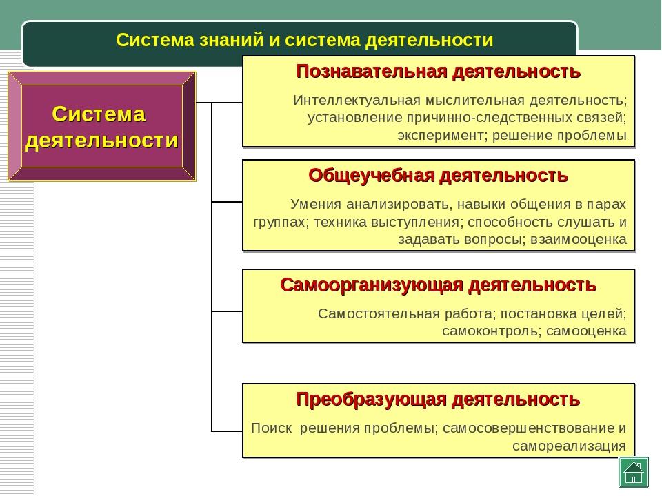 Система знаний и система деятельности Система деятельности Познавательная дея...