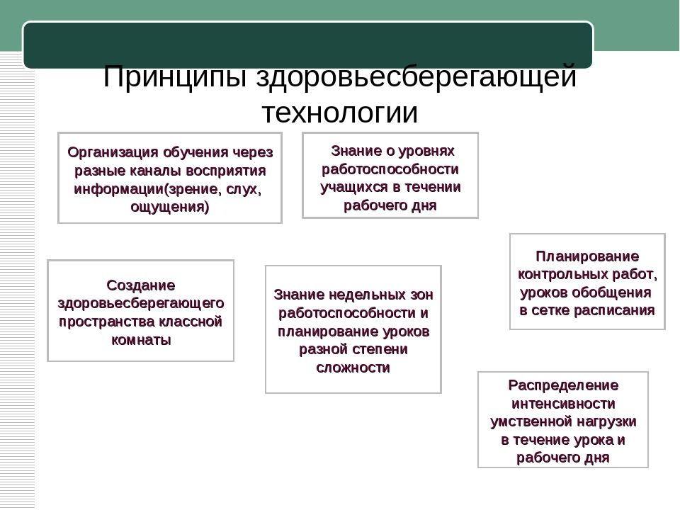 Принципы здоровьесберегающей технологии Организация обучения через разные кан...