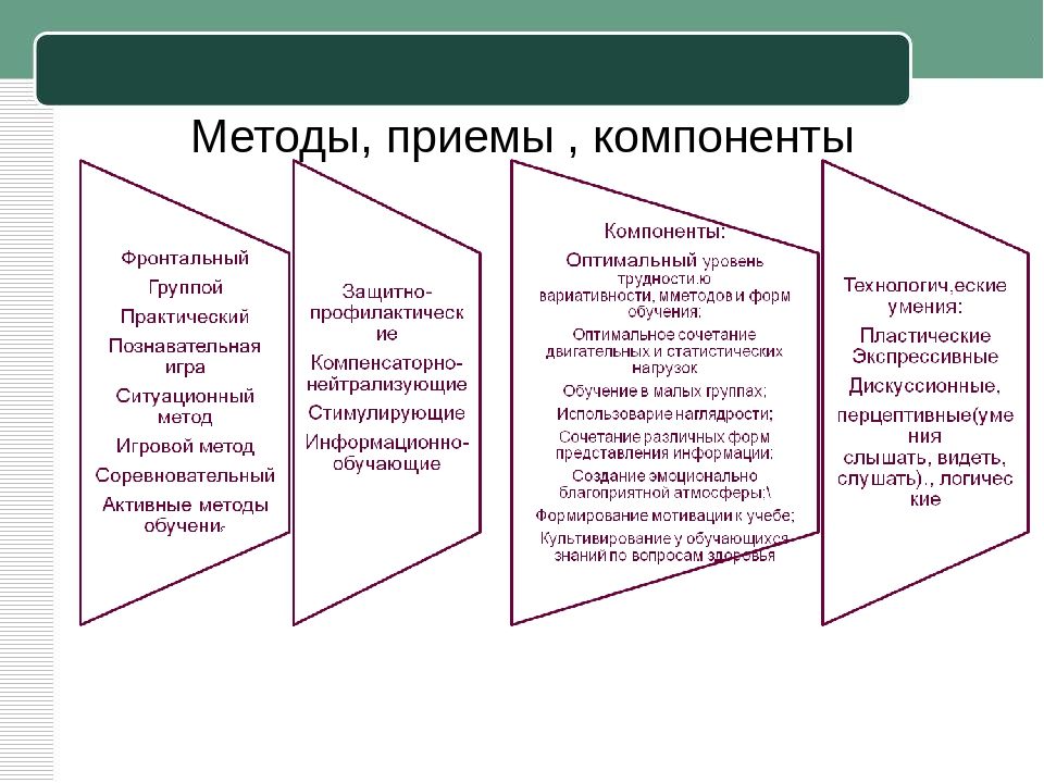 Методы, приемы , компоненты