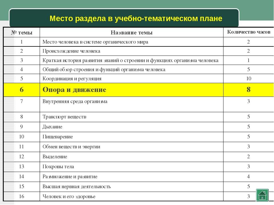 Место раздела в учебно-тематическом плане № темыНазвание темыКоличество час...