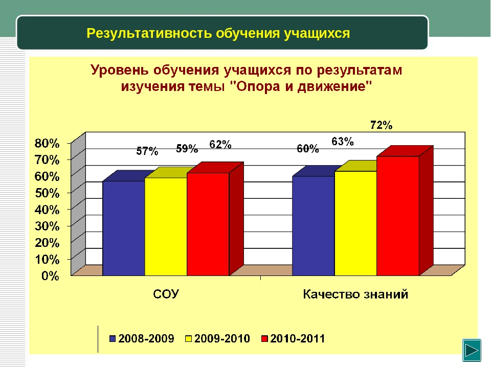 Результативность обучения учащихся