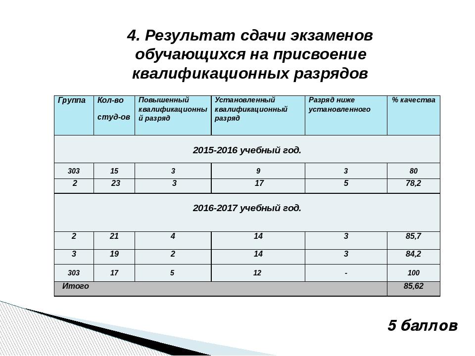 4. Результат сдачи экзаменов обучающихся на присвоение квалификационных разря...