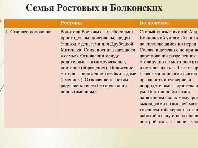 Просмотр содержимого документа презентация к уроку литературы в 10 классе анализ эпизода именины в доме ростовых