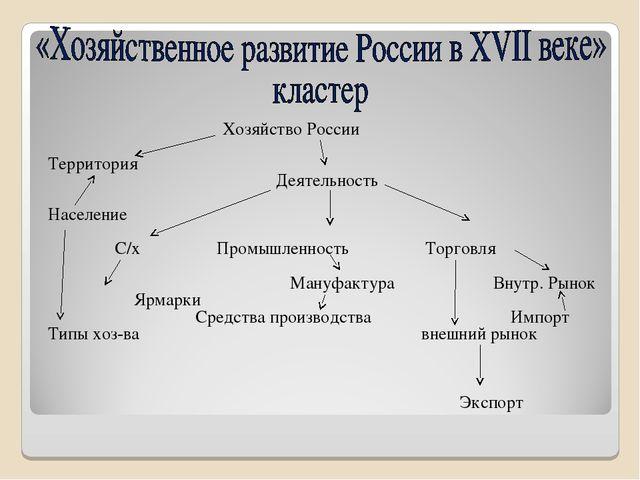 Хозяйство России  Территория Деятельность Население  С/х Промышленность То...