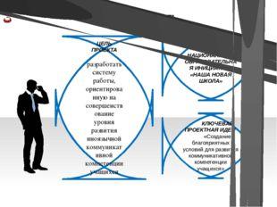 АКТУАЛЬНОСТЬ ЦЕЛЬ ПРОЕКТА разработать систему работы, ориентированную на сове