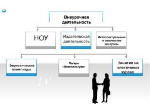 Внеурочная деятельность НОУ Издательская деятельность Эвристические олимпиад