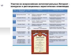 Участие во всероссийских интеллектуальных Интернет - конкурсах и дистанционн