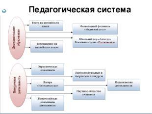 Педагогическая система Content  Background information Summary Personal res