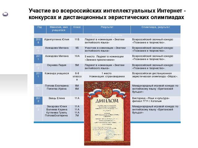 Участие во всероссийских интеллектуальных Интернет - конкурсах и дистанционн...