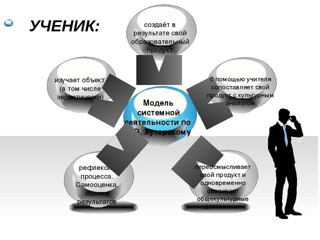 Модель системной деятельности по А.В. Хуторскому рефлексия процесса. Самооце...