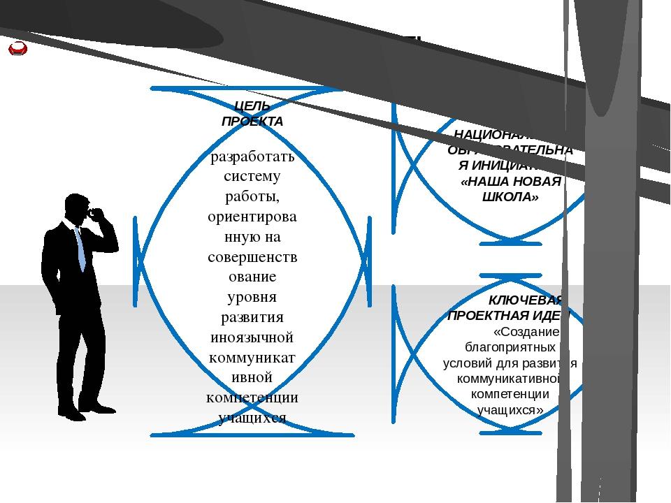 АКТУАЛЬНОСТЬ ЦЕЛЬ ПРОЕКТА разработать систему работы, ориентированную на сове...