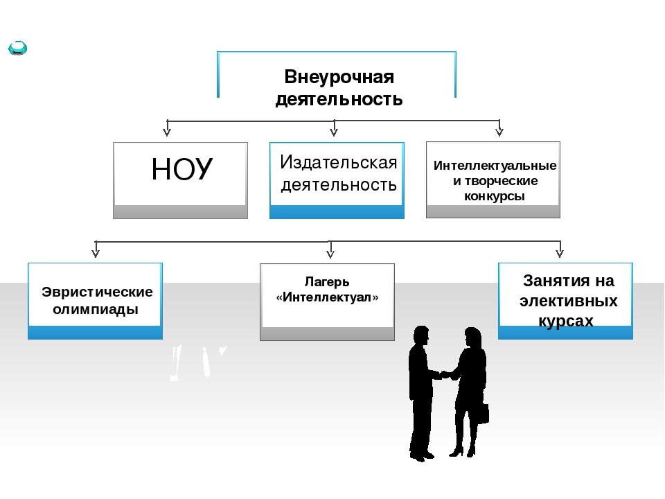 Внеурочная деятельность НОУ Издательская деятельность Эвристические олимпиад...
